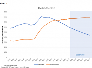 Debt to GDP chart Germany vs United States since 2001