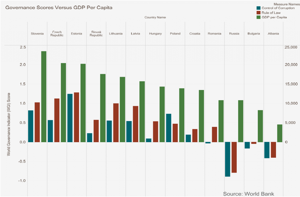 Chart showing correlation between various Eastern European countries' governance scores and GDP per capita