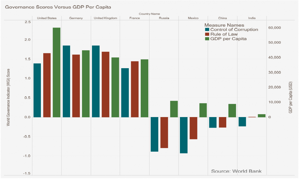 Chart showing correlation between various countries' governance scores and GDP per capita