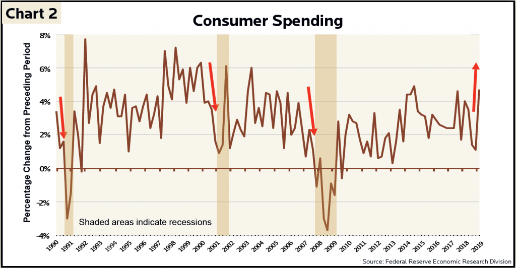 Chart showing consumer spending fluctuations from 1990 to 2019