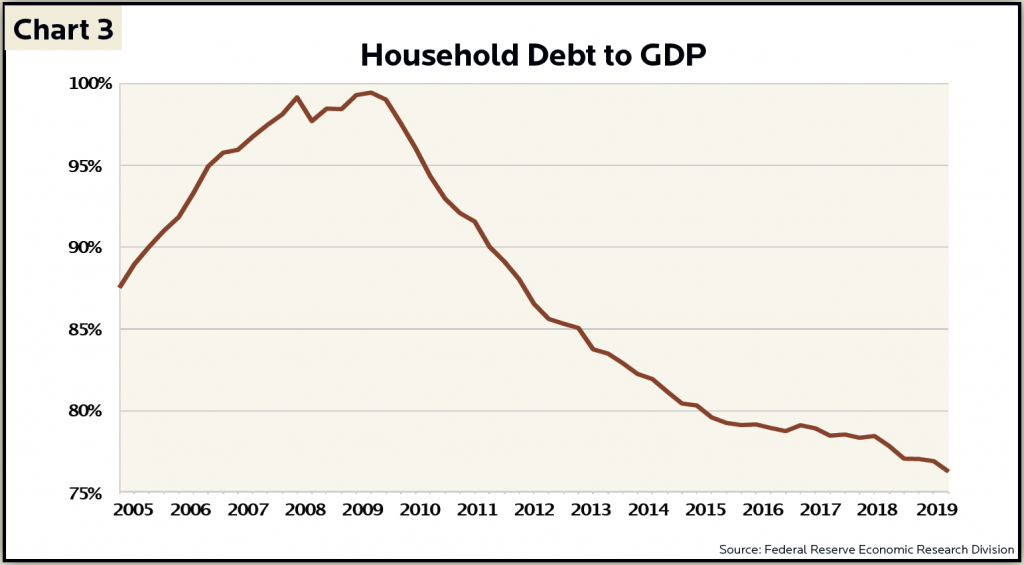 Chart showing downward trend in Household Debt to GDP ratio since 2009