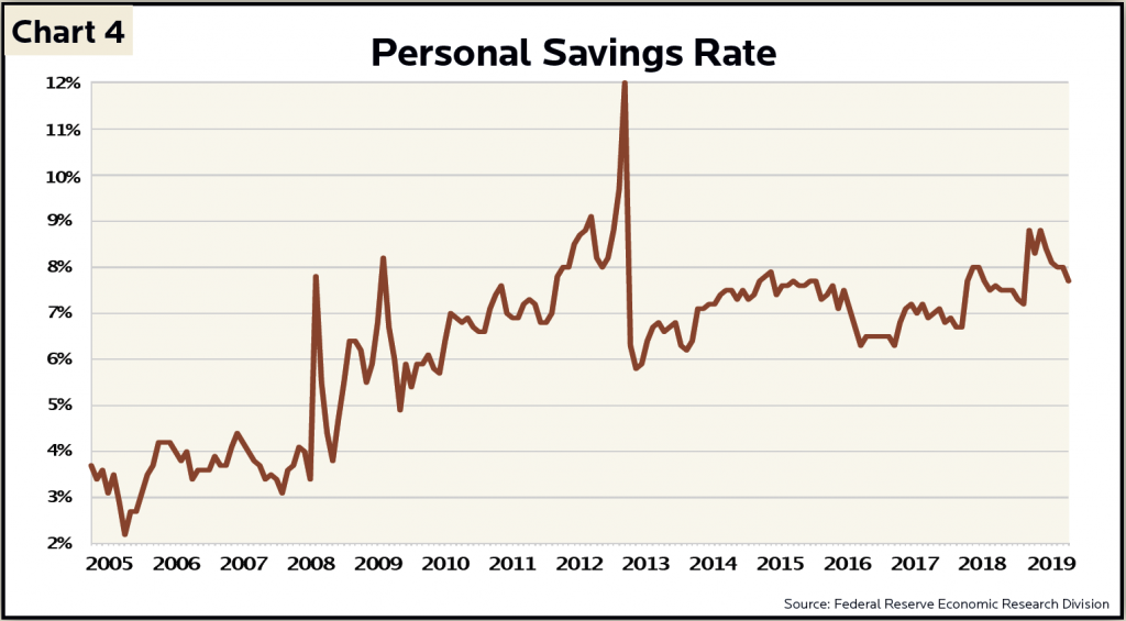 Chart showing upward trend in Personal Savings Rate, 2005 to 2019