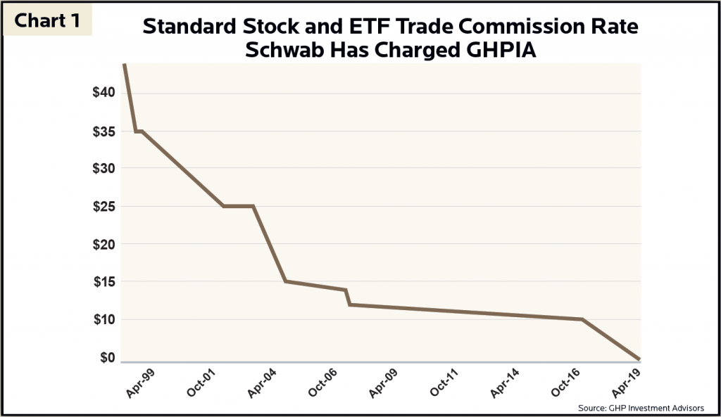 Q4 2019 Newsletter Chart 1 - Stock and ETF Commissions Since 1999