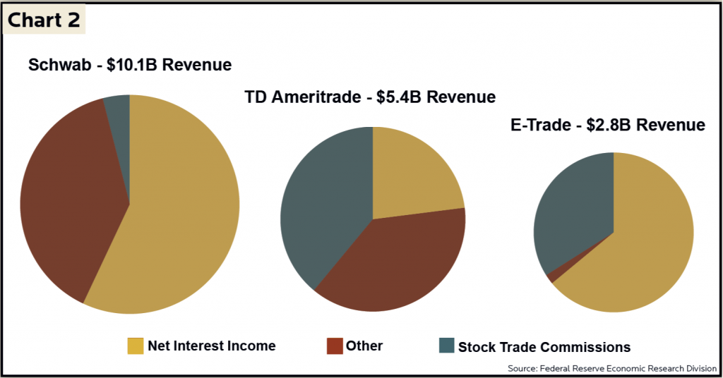 Q4 2019 Newsletter Chart 2 - Revenue streams for Charles Schwab, TD Ameritrade, and E-Trade