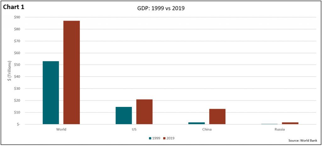 Q4 2019 Global Markets Newsletter Chart 1 - GDP 1999 vs 2019