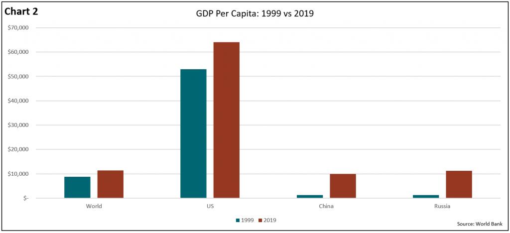 Q4 2019 Global Markets Chart 2