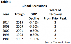 Table showing the extent and duration of the last five global recessions