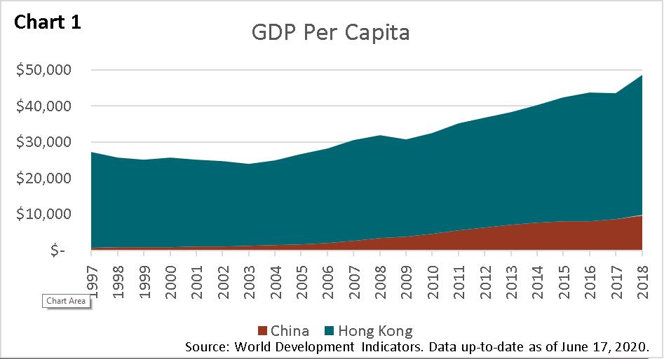 2Q 2020 Chart 1 - GDP per Capita