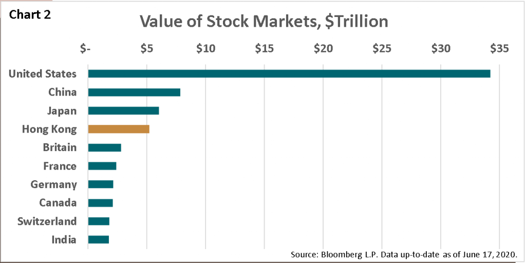 2Q 2020 GM Chart 2 - Value of Stock Markets, $Trillion