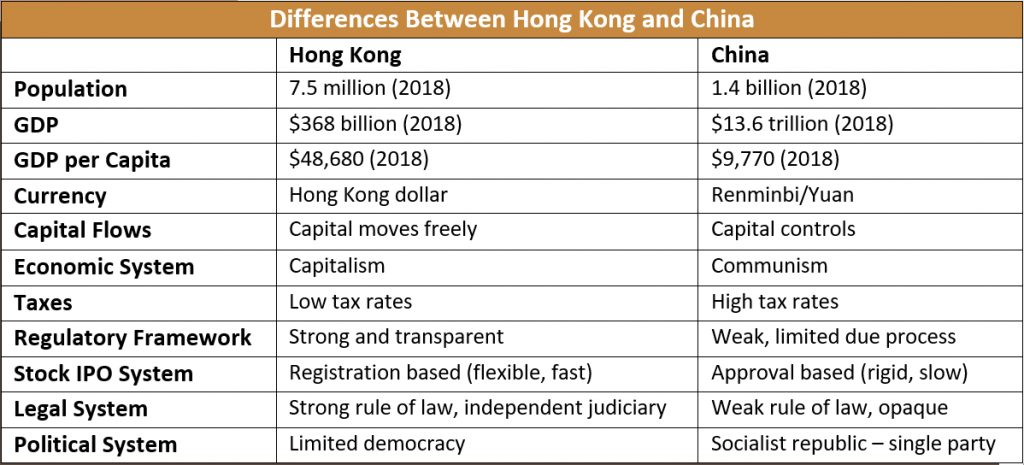 2Q 2020 GM Table 1 - Differences Between Hong Kong and China