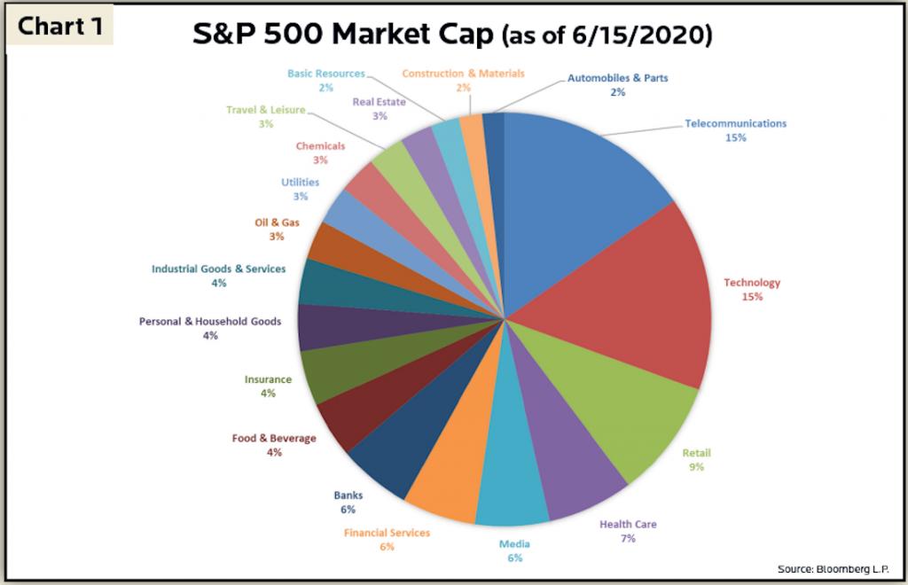 2Q 2020 Newsletter - Chart 1 - S&P 500 Market Cap (as of 6/15/2020)