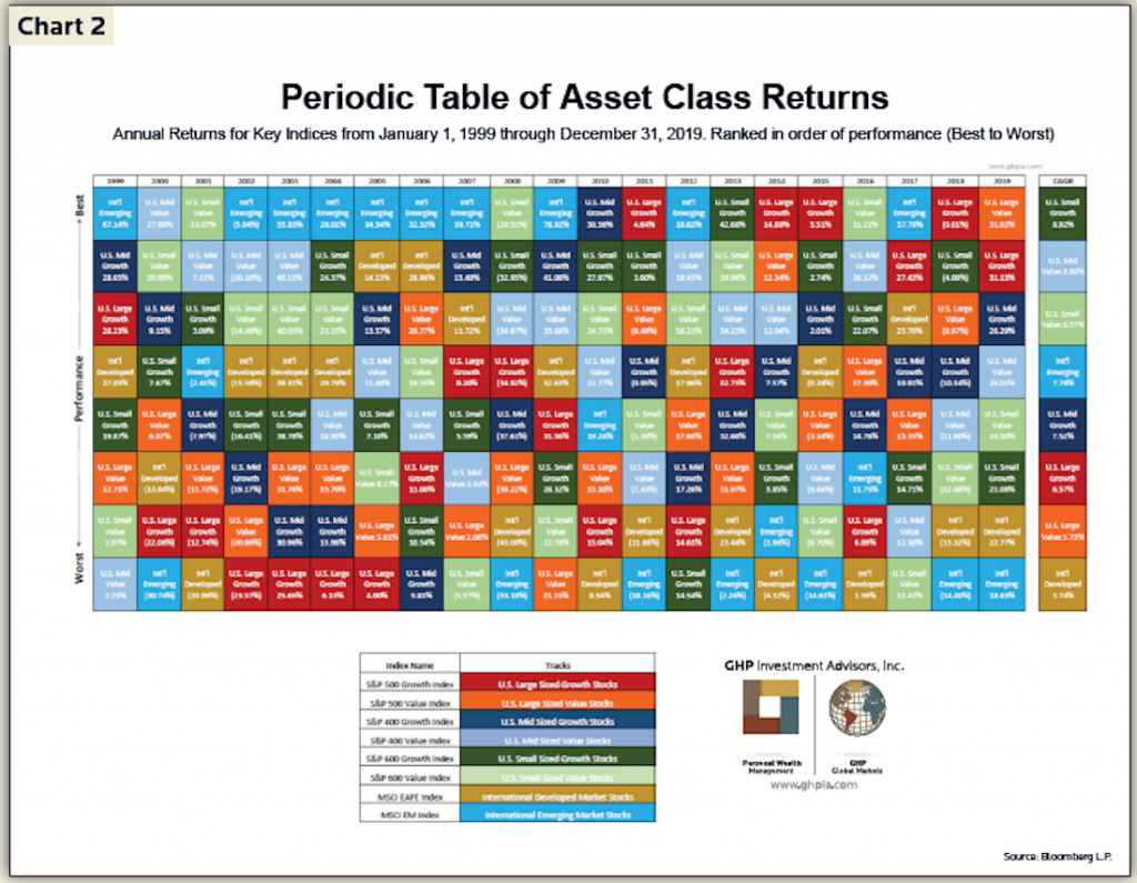 2Q 2020 Newsletter Chart 2 - Periodic Table of Asset Classes