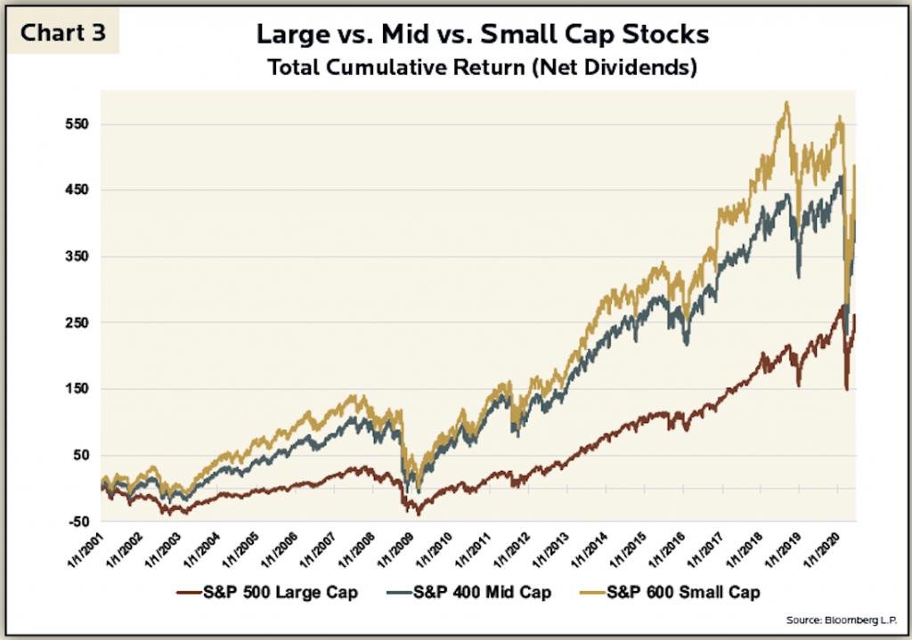 2Q 2020 Newsletter - Chart 3 - Large vs. Mid vs. Small Cap Stocks