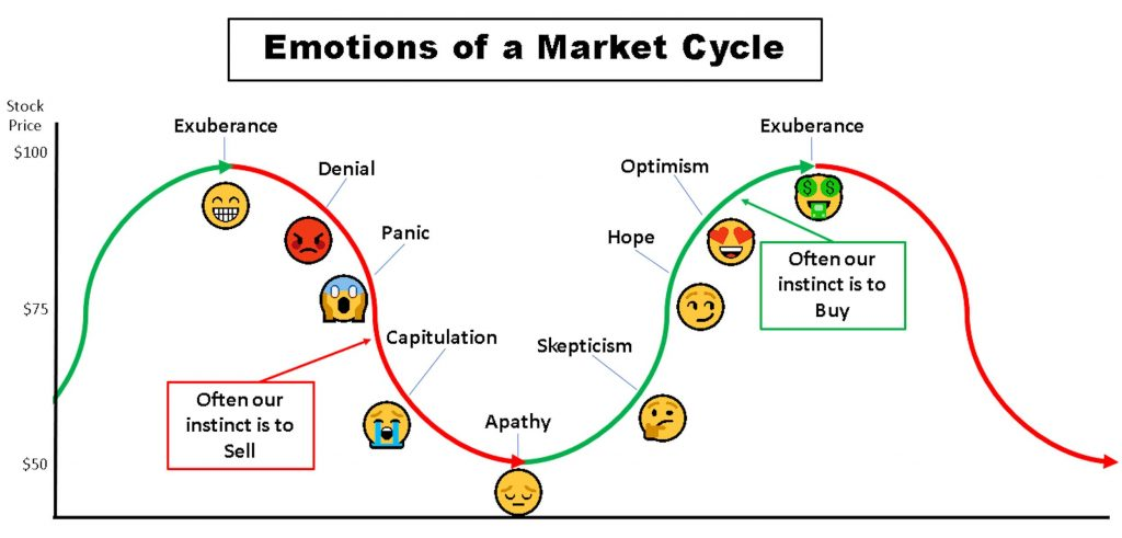 Emotions of a Market Cycle