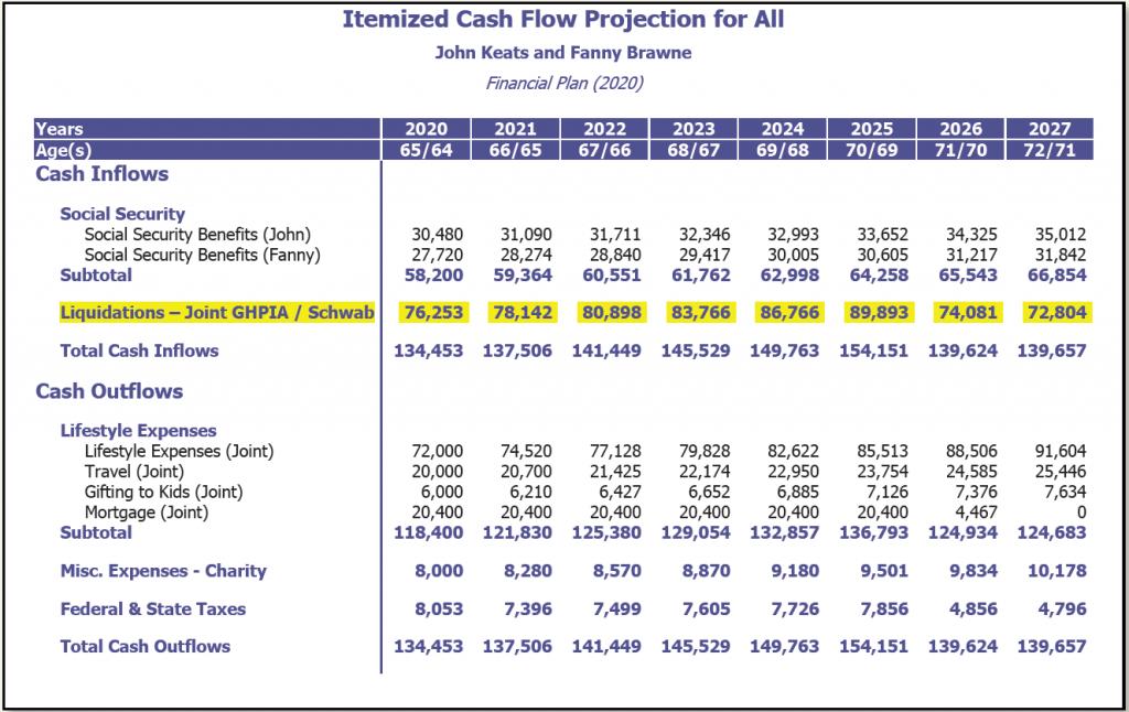 Sample Retirement Cash Flow Projection