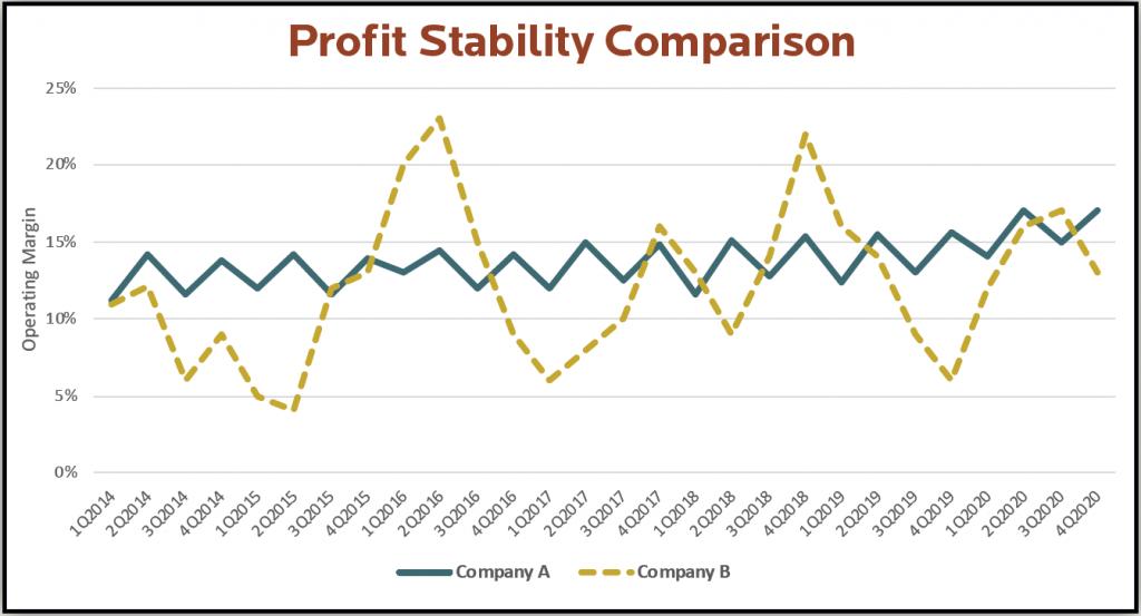 Profit Stability Comparison
