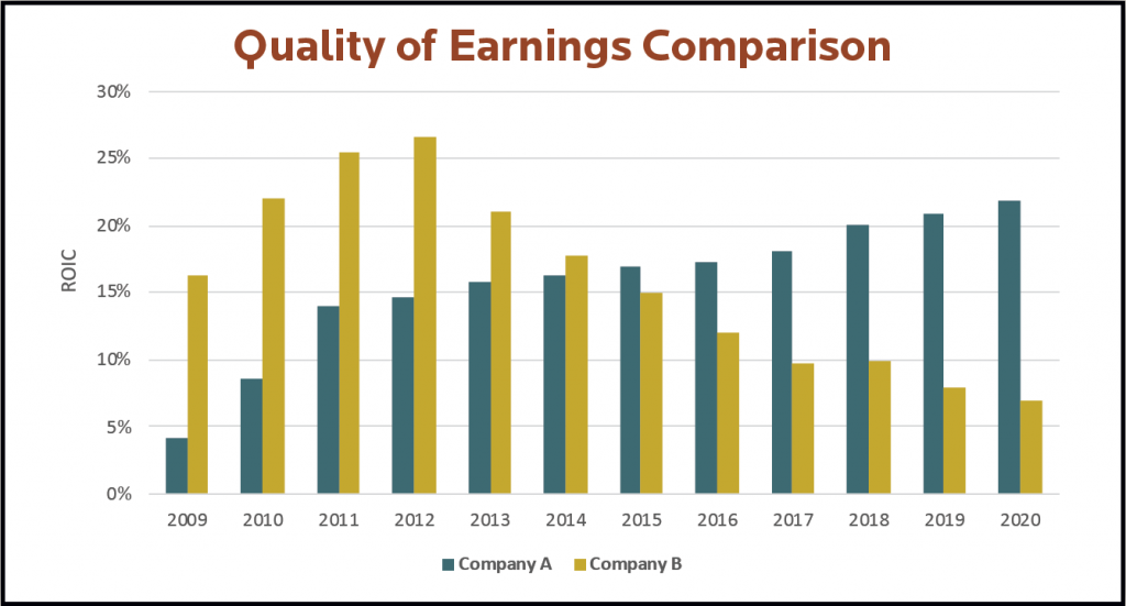 Quality of Earnings Comparison
