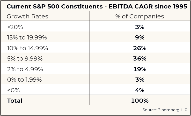 Current S&P 500 Contituents - EDITDA CAGR since 1995