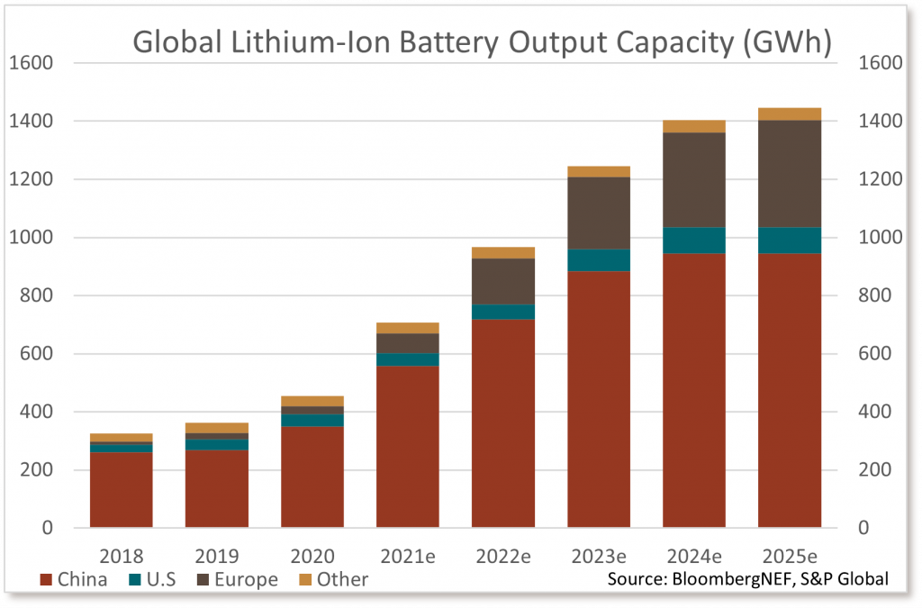 Global Lithium-Ion Battery Output Capacity (GWh)