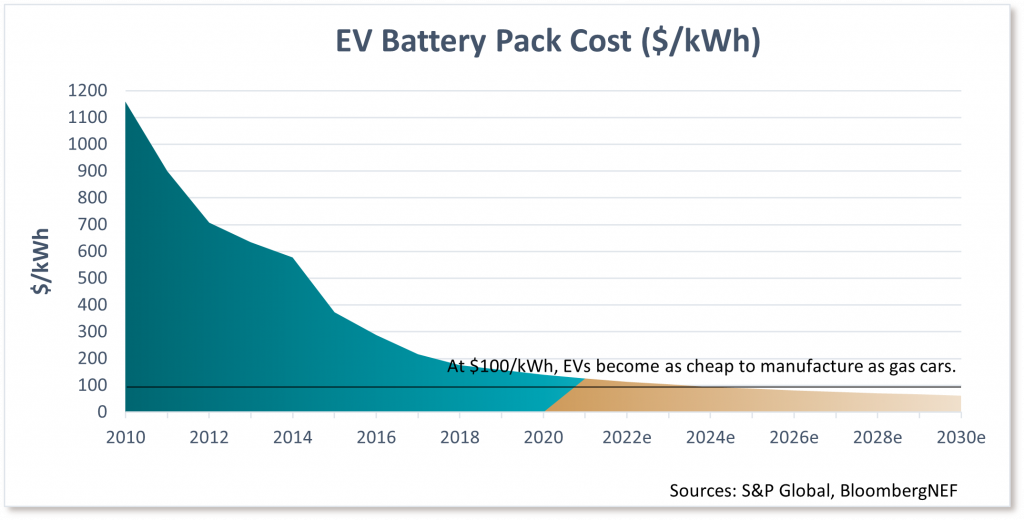 EV Battery Pack Cost ($/kWh)