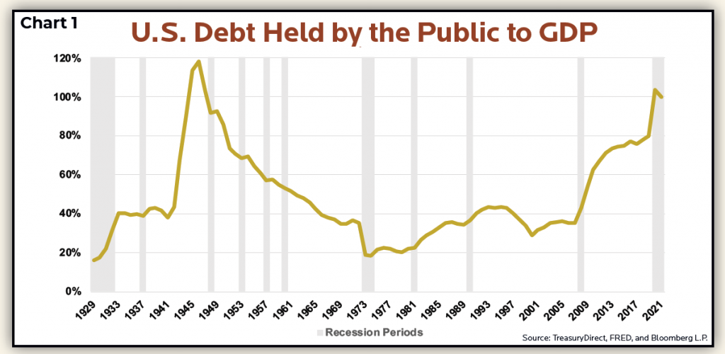 Public Debt to GDP chart