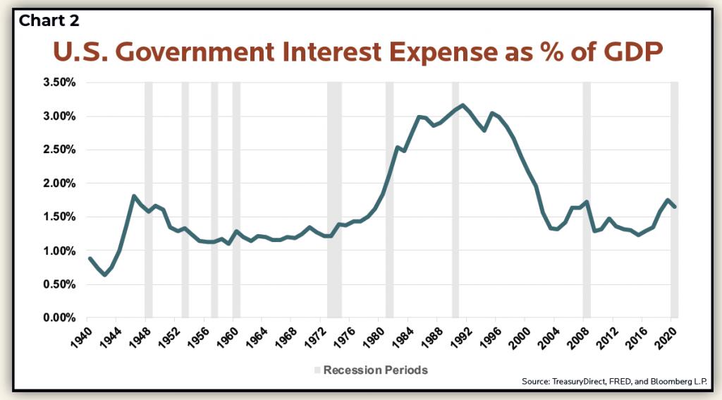 Debt Burden chart