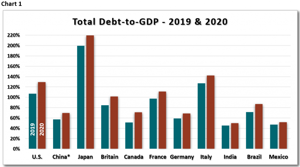 Debt-to-GDP chart