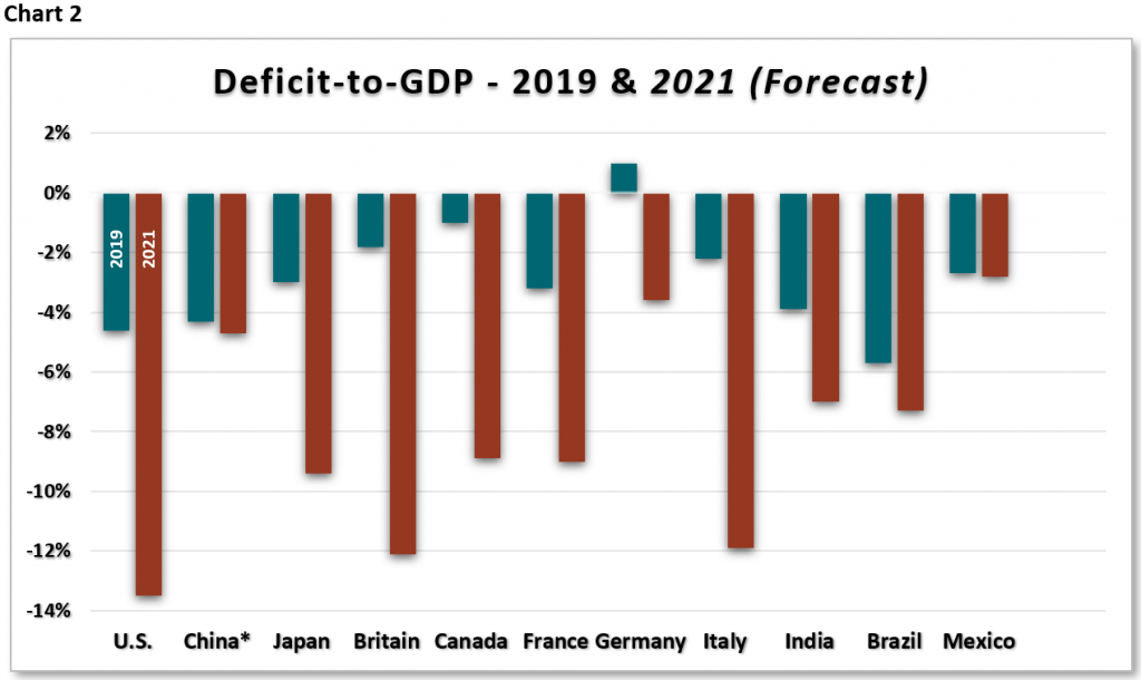 Deficit to GDP chart