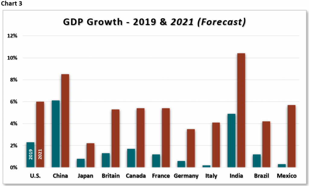 GDP Growth Forecast chart