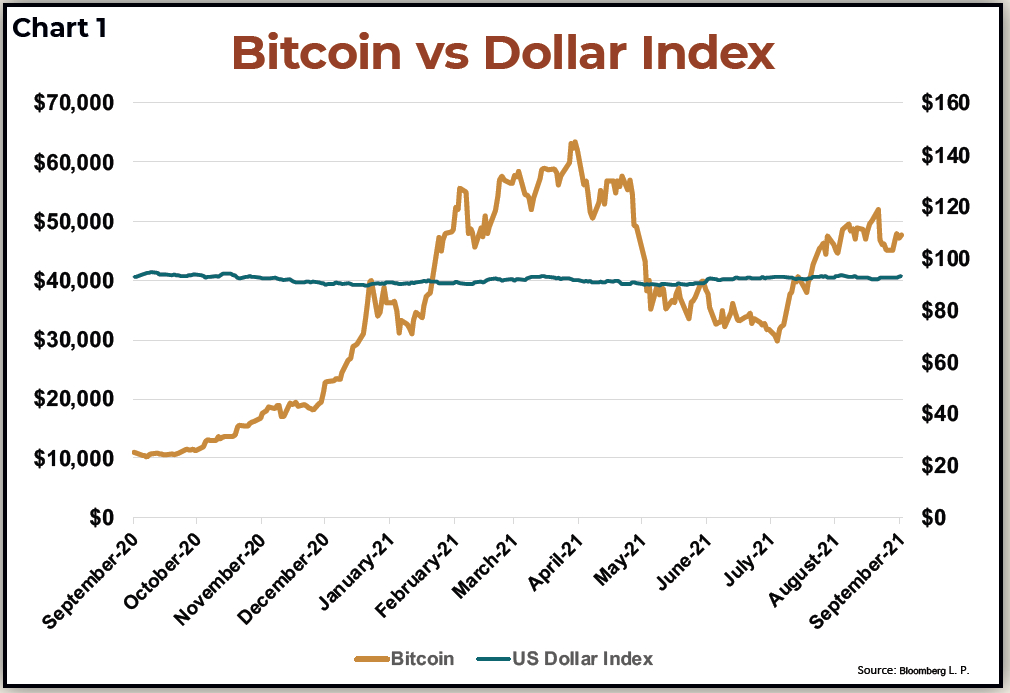 Bitcoin vs Dollar Index