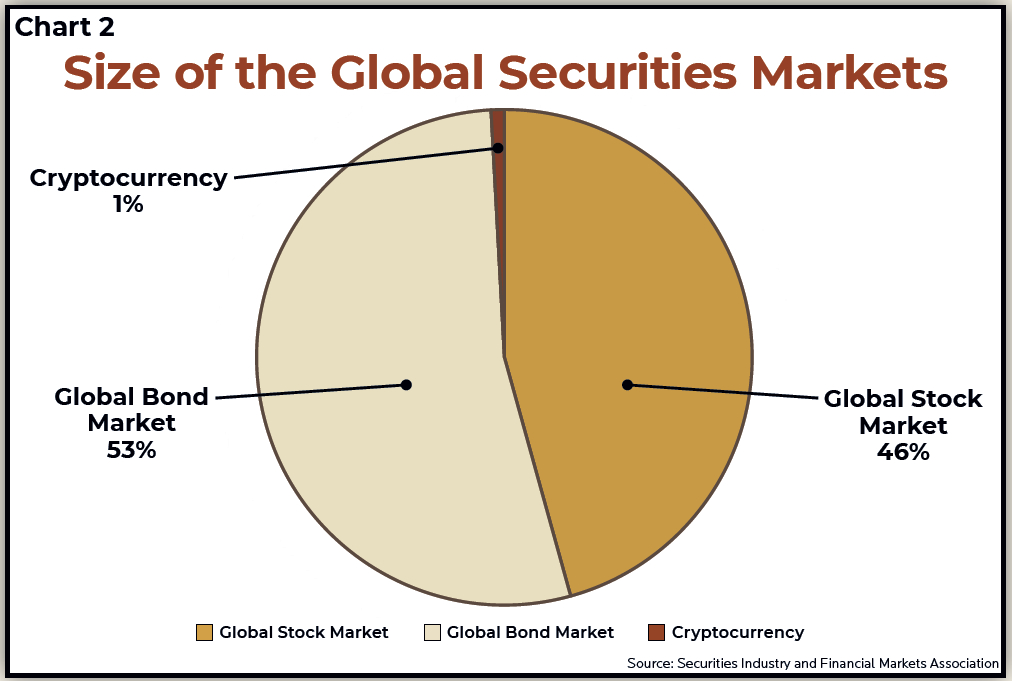 Size of the Global Securities Market