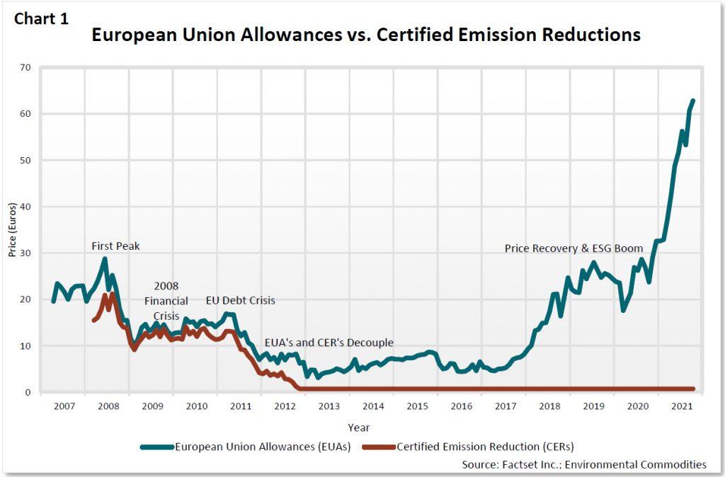 European Union Allowances vs. Certified Emission Reductions