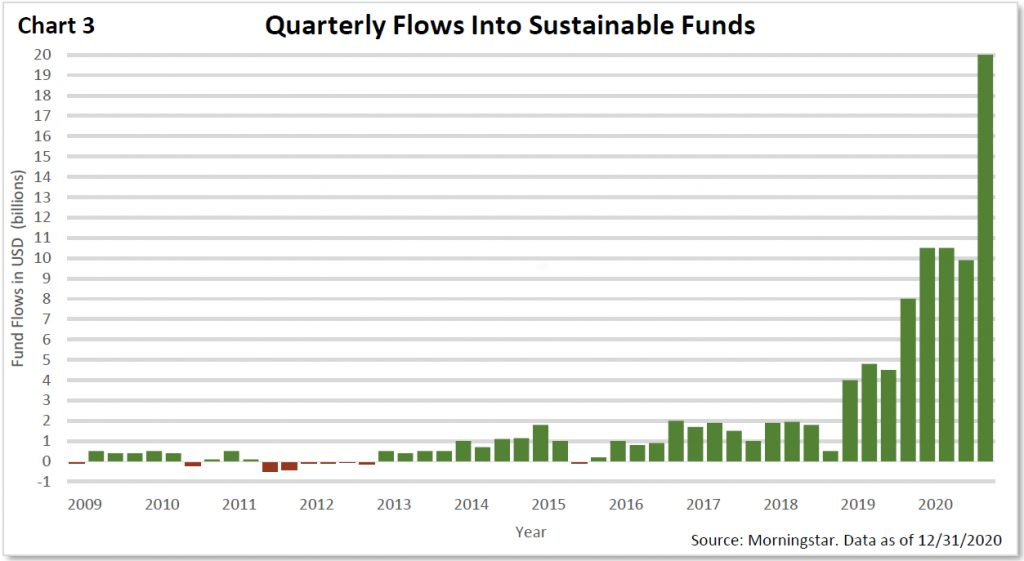 Quarterly Flows Into Sustainable Funds